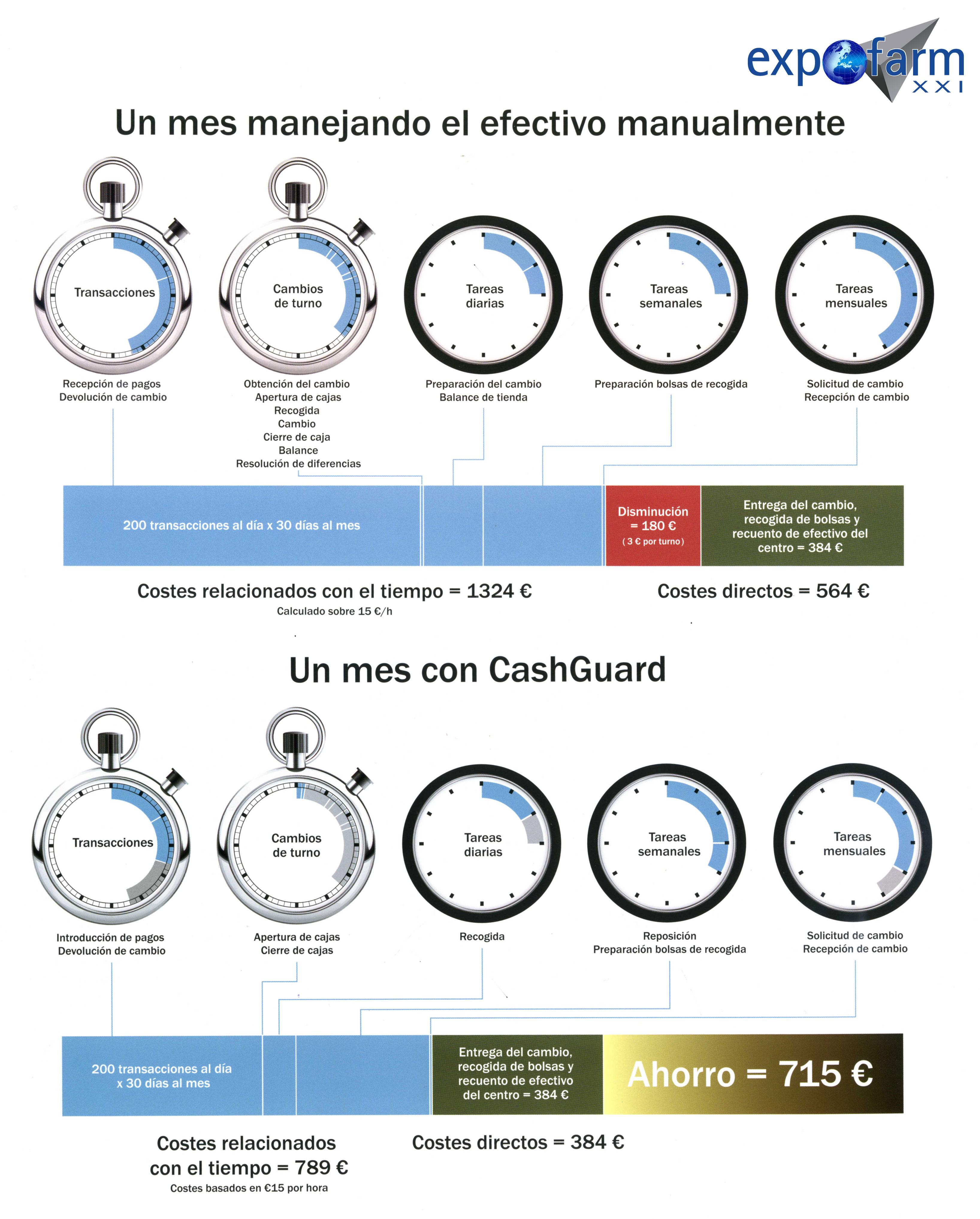comparativa-cashguard-caja-registradora